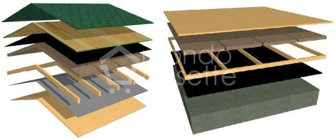 Isolamento tetto e pavimento