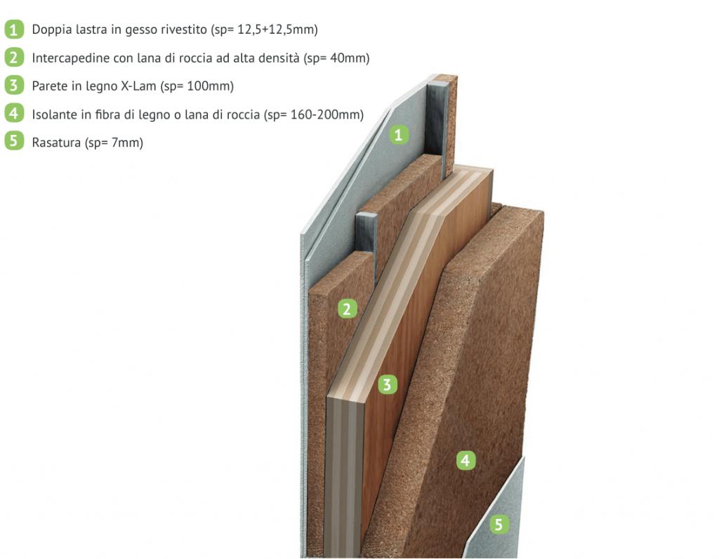 spessore pareti legno