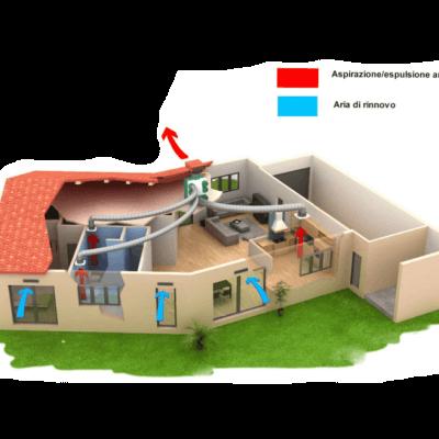 Ventilazione meccanica: come funziona e perché è così importante