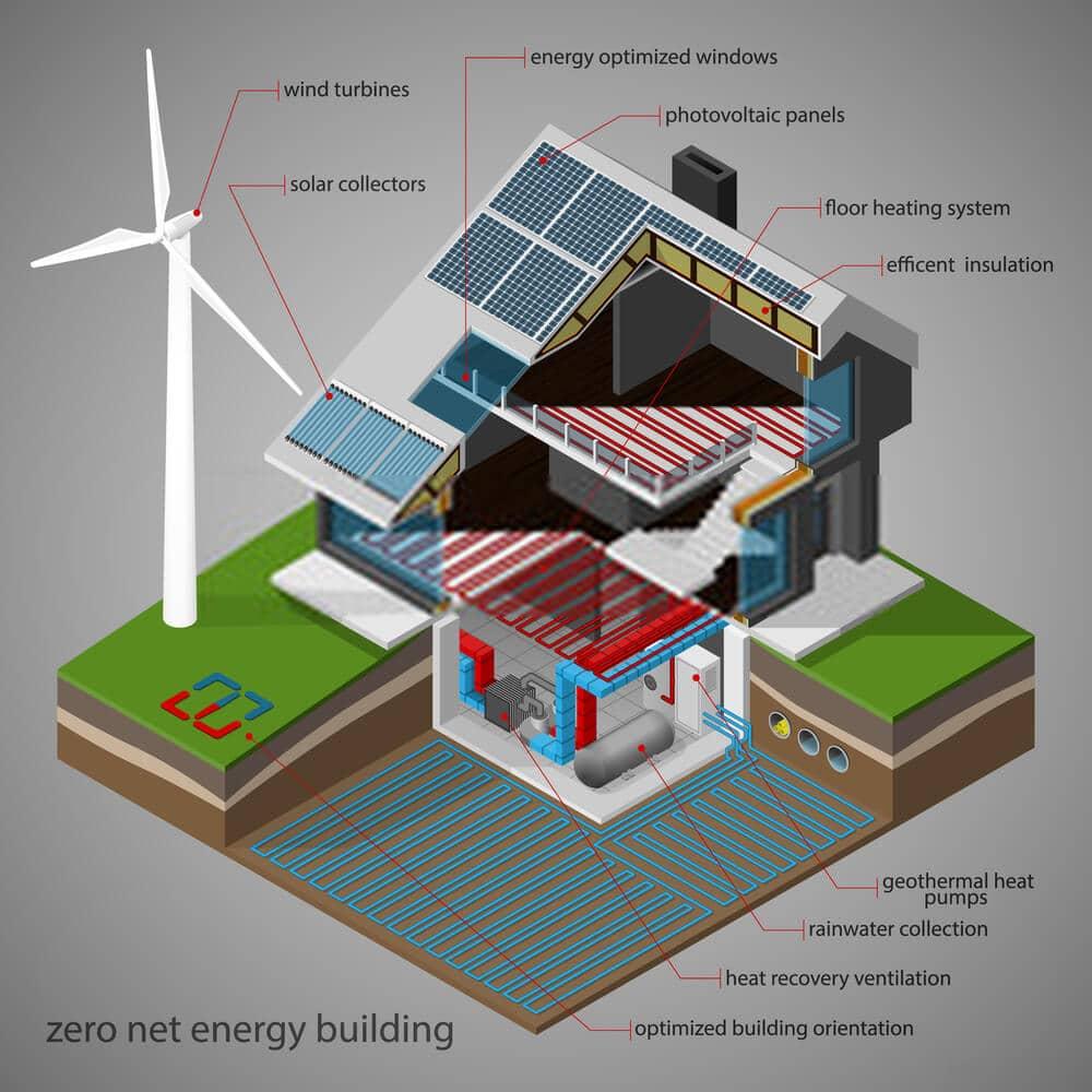 ZERO NET BUILDING