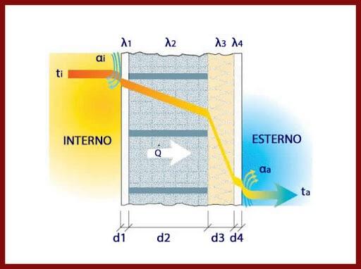 Come aumentare lo sfasamento termico