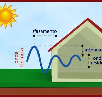 Sfasamento termico delle case in legno: cos'è?